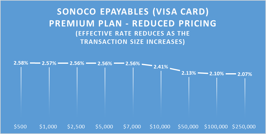 sonoco_ePayablesGraph_May2014